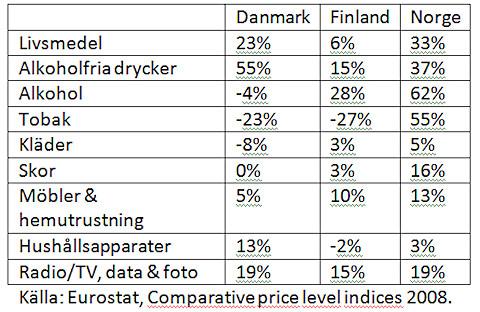 Tre av fyra tycker det är helt okey att åka på en shoppingresa till Sverige.