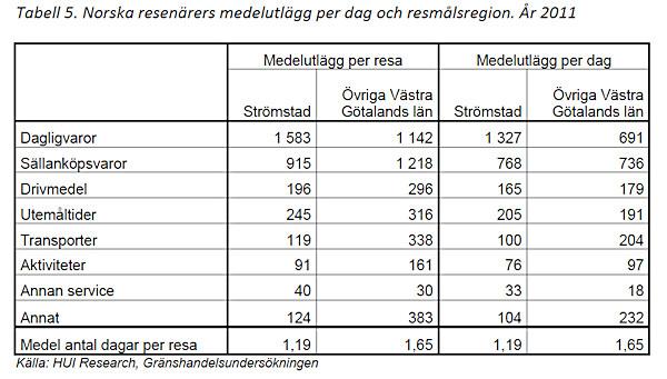 De flesta turister från Norge spenderar omkring 1 200-1 500 kronor per resa i gränshandel.